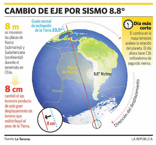 SHIMANI - Un llamado para la 4ª dimensión – A propósito de un terremoto en Japón (mp3) Cambios-terremoto-chile