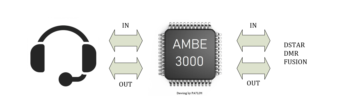 Clé USB DVstick 30 de DVMEGA : DMR, DSTAR et Fusion C4FM aussi AMBE3000log-1