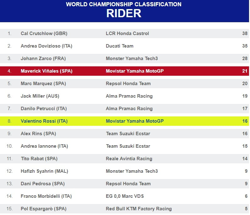MOTO GP 2018 GRAND PRIX DES AMERIQUES Riders