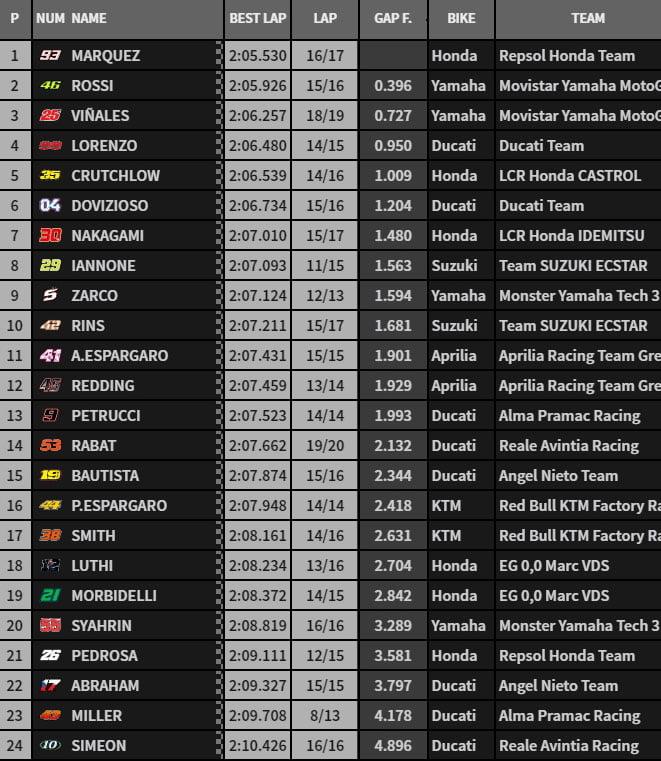 MOTO GP 2018 GRAND PRIX DES AMERIQUES - Page 2 Fp1-1