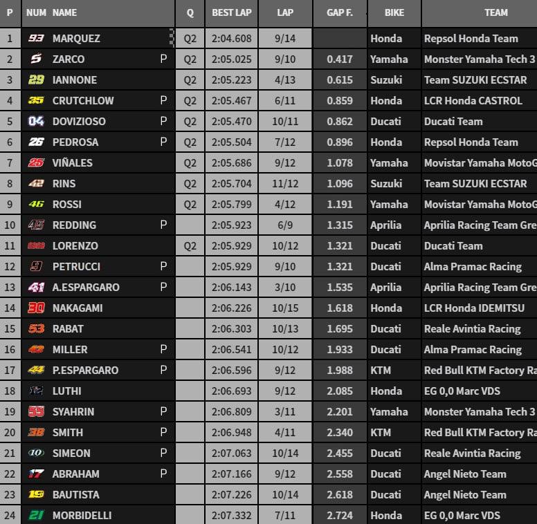 MOTO GP 2018 GRAND PRIX DES AMERIQUES - Page 3 Fp3-1