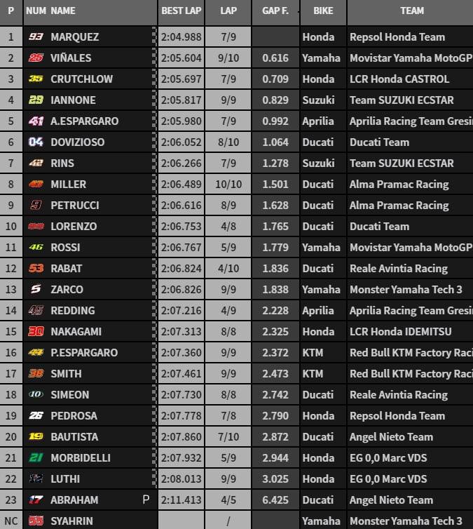 MOTO GP 2018 GRAND PRIX DES AMERIQUES - Page 3 Wup-1