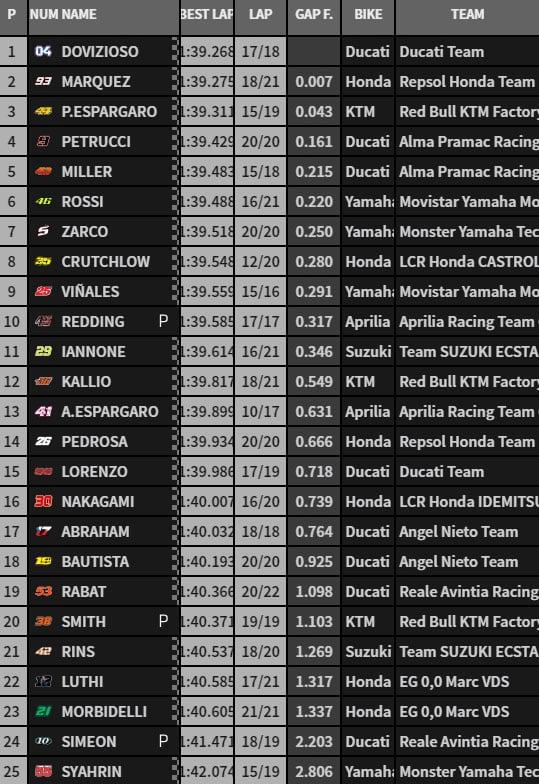 MOTO GP 2018 GRAND PRIX D'ESPAGNE 2018 Fp1