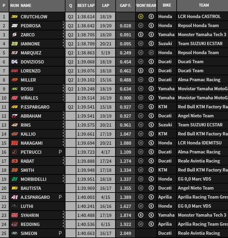 MOTO GP 2018 GRAND PRIX D'ESPAGNE 2018 Fp2