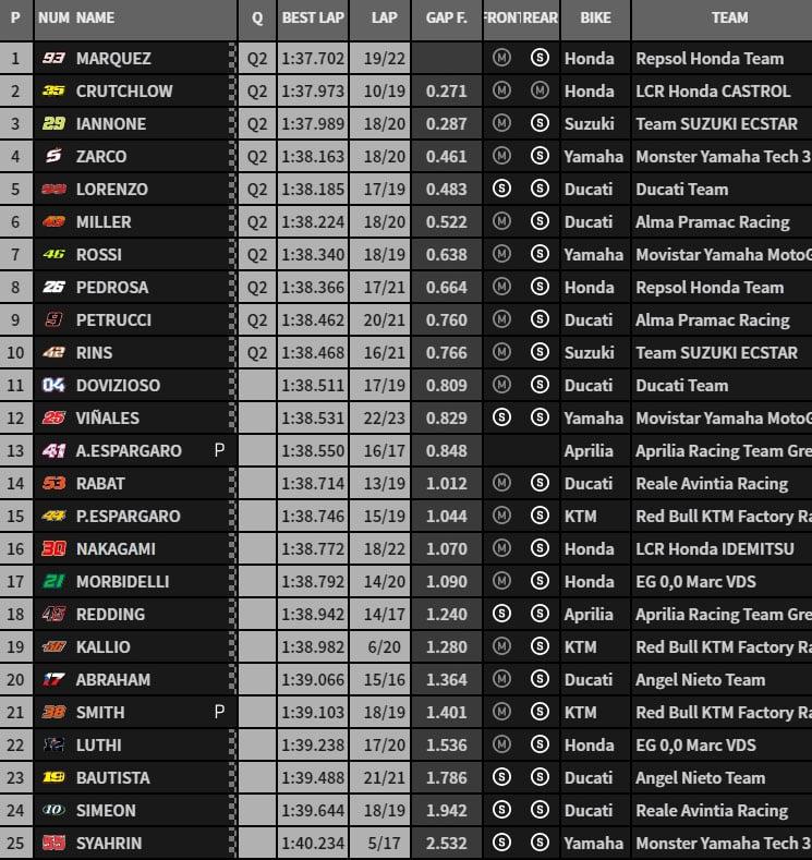 MOTO GP 2018 GRAND PRIX D'ESPAGNE 2018 Fp3