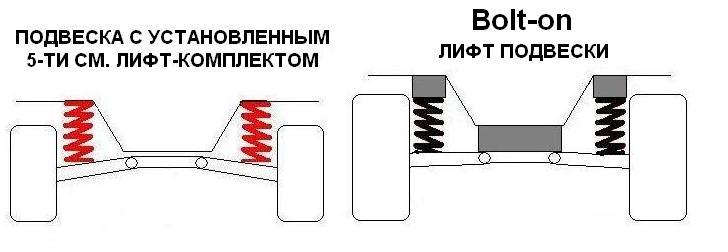 О лифте подвески на Паджеро 3 и 4 %CB%E8%F4%F2_%EF%EE%E4%E2%E5%F1%EA%E82