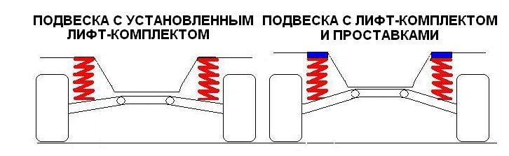 О лифте подвески на Паджеро 3 и 4 %CB%E8%F4%F2_%EF%EE%E4%E2%E5%F1%EA%E83