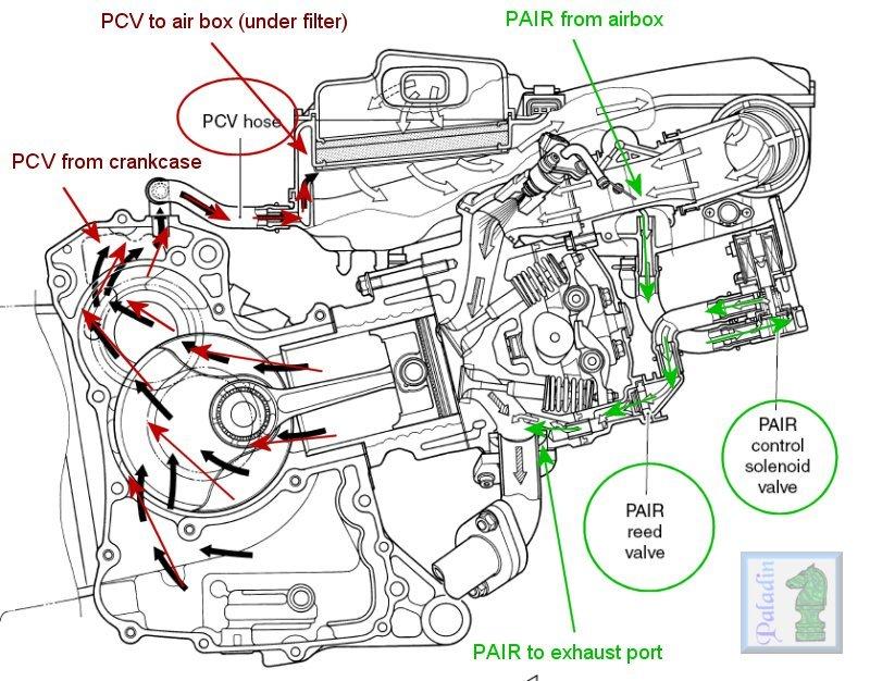 Rattling/clattering from PAIR valve... K3400-PAIR-PCV-01