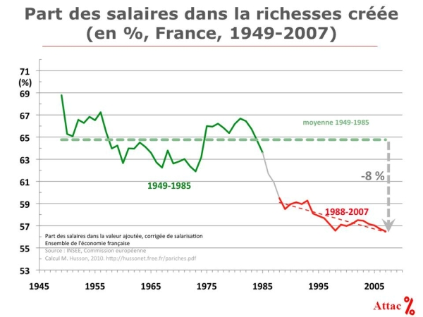 Analyse de la crise, taux de profit, etc. - Page 2 Dette_publique_Part_salaire_dans_valeur_ajoutee
