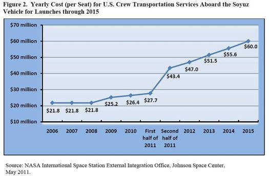 Transport d'équipage par le secteur privé (Commercial Crew) - Page 5 Nasa_soyuz_seat_costs