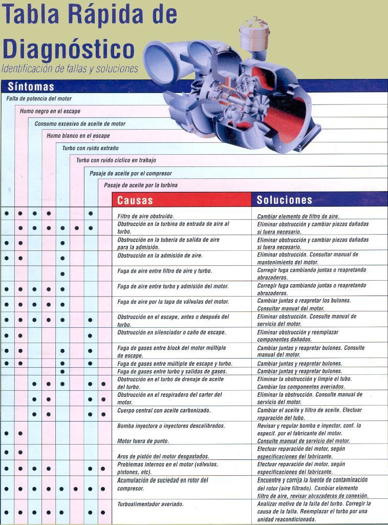 ALGUNAS NOCIONES DEL FUNCIONAMIENTO DEL TURBO Image4