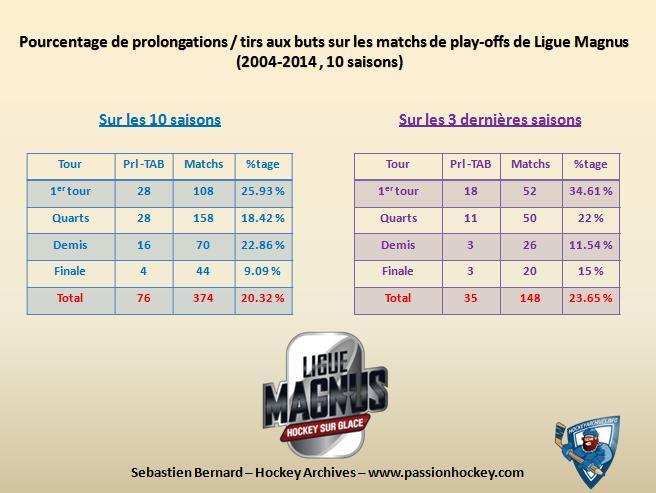 Quelques stats sur la Magnus Ot-tab-sur-matchs-lm
