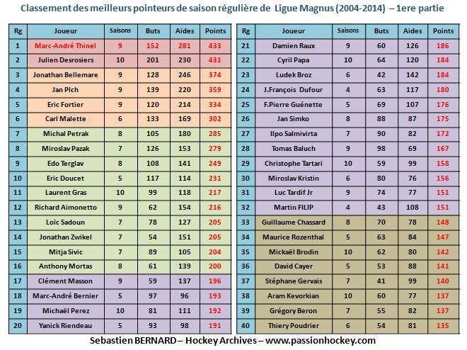Quelques stats sur la Magnus Pointeurs-1