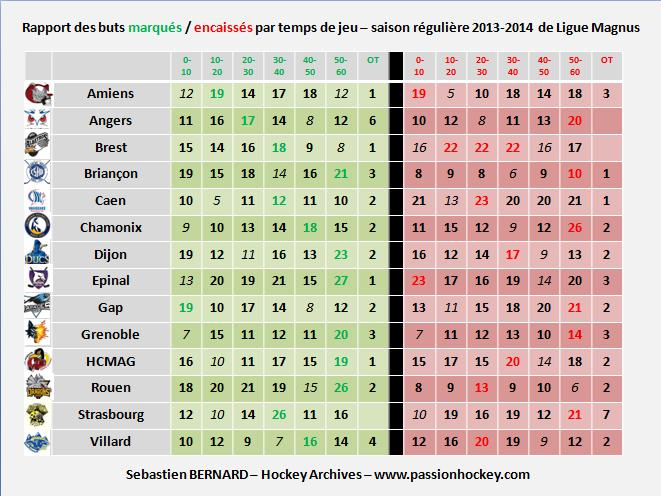Quelques stats sur la Magnus Slide-buts-periode-2013-2014