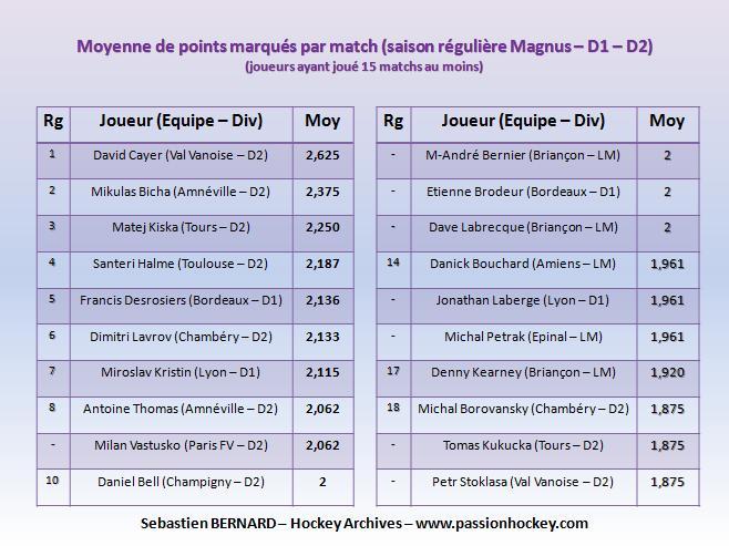 Quelques stats sur la Magnus Slide-points-matchs-lm-d1-d2