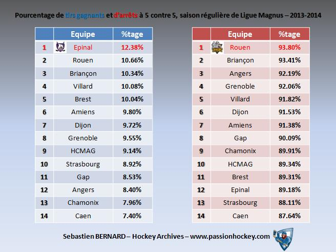 Quelques stats sur la Magnus Slide-tirs-arrets-13-14