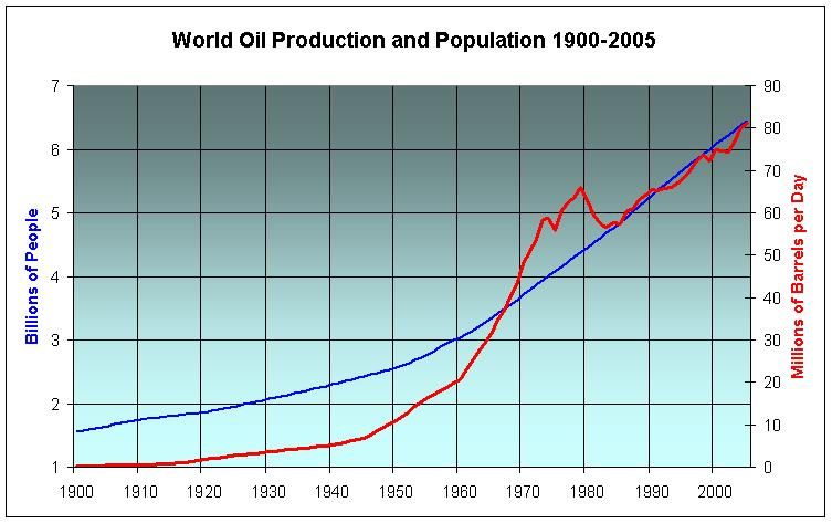 Are we flucked? World%20Population%20and%20Oil%201900