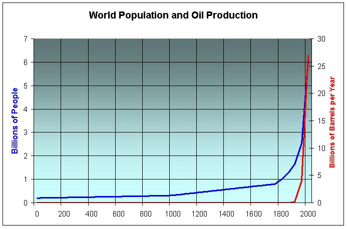 Are we flucked? World%20Population%20and%20Oil