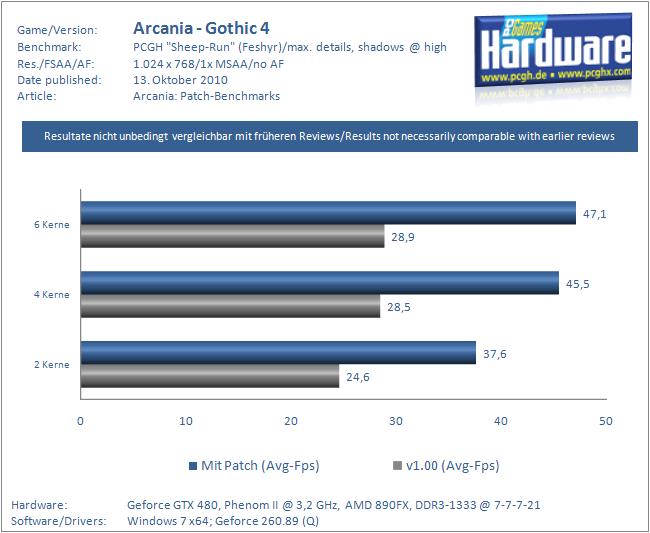 ArcaniA: Gothic 4 - Imágenes, Videos e Información - Página 37 Arcania-Patch-Szene1