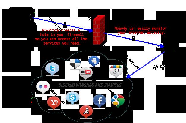 .....Metodo de PD-PROXY FUNCIONA..Agosto 2013.... - Página 12 Pd-proxy-diagram-vpn