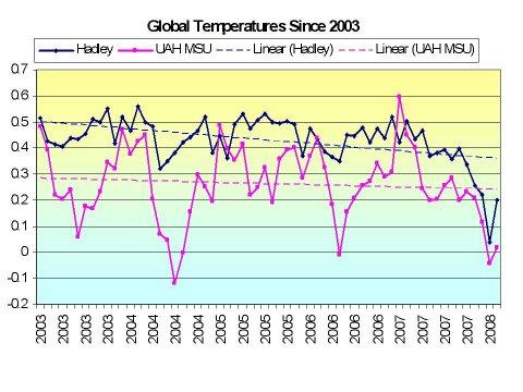 La Grande Arnaque du Réchauffement Climatique  Global2003