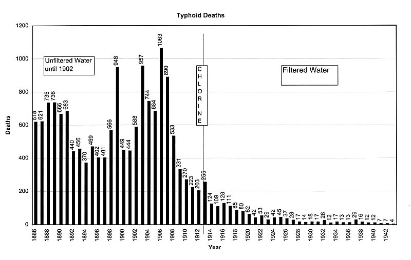 حمى التايفوئيد typhoid fever Typhoid18861943