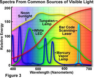 Les filtres en astronomie Lightsourcesfigure3