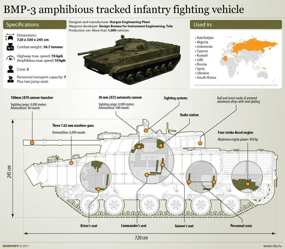 المسترال المصرية...تغييرات في العقيدة و السلاح - الجزء الاول BMP3