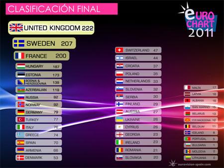 Eurovisión 2011 --> Dusseldorf [14 mayo] - Página 2 Eurovision