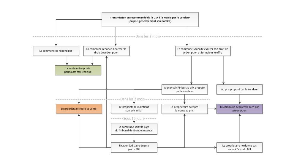 Droit de préemption des communes (DPU) Schema_DPU
