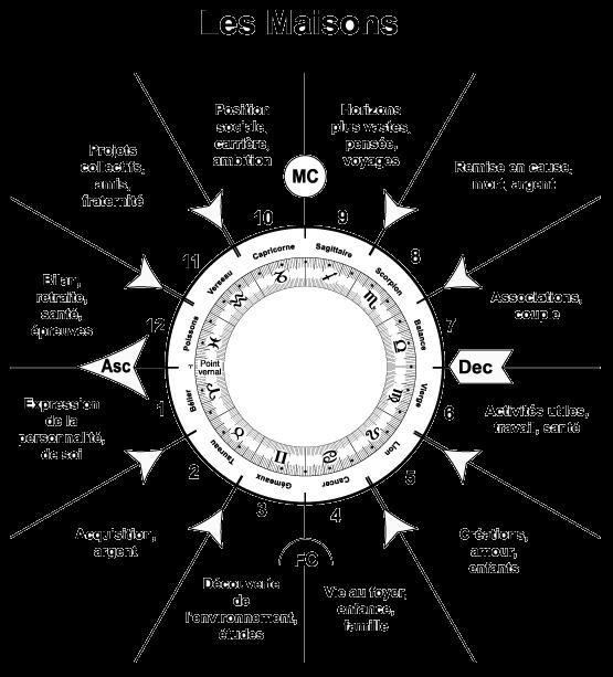 [Jeu] Association d'images - Page 4 Maisons-astrologiques