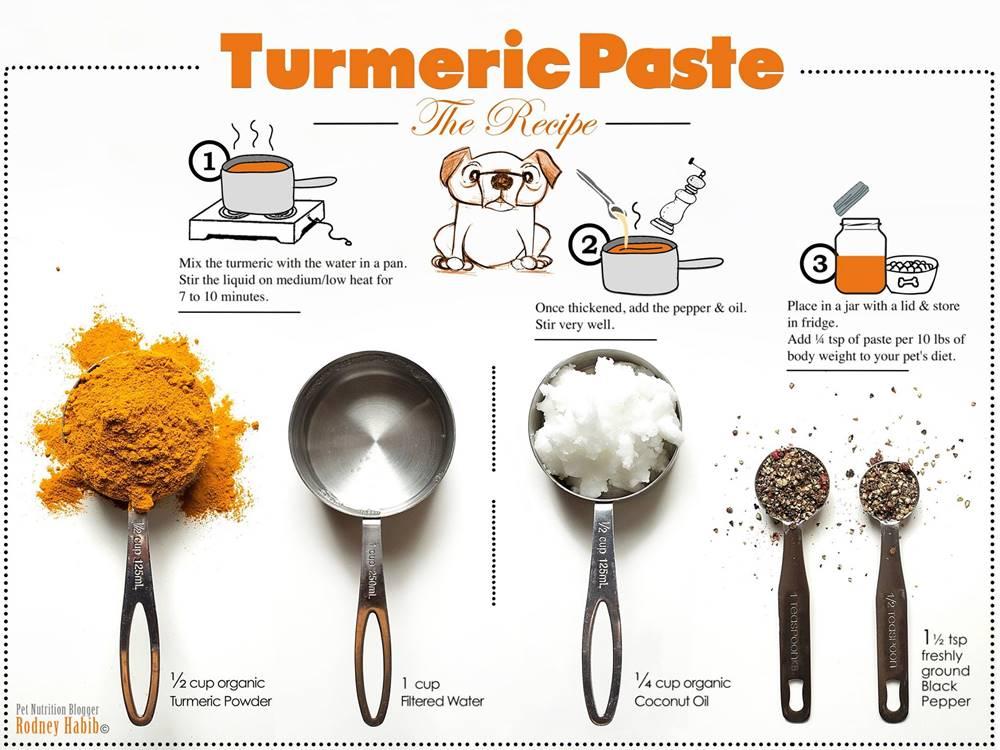 arthrose - Le curcuma Turmeric