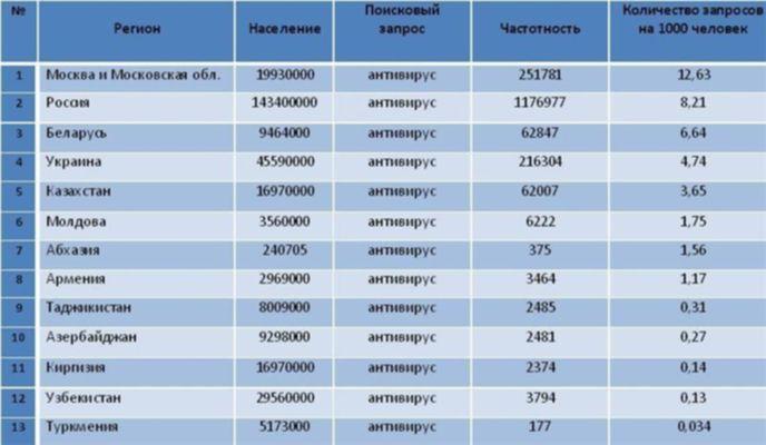 Какой антивирус пользуется наибольшей популярностью? Antivirus7