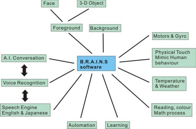 Aiko hardware and software BRAINS BrainsChart