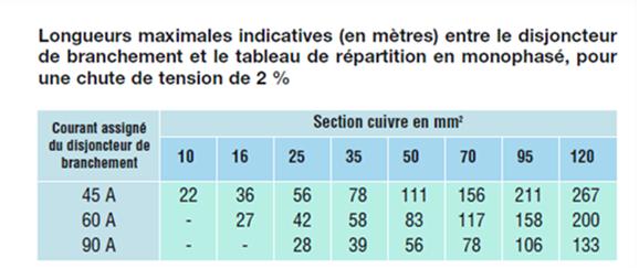 L'atelier de Puligny - Triphasé OK - Page 6 Longueurs-maximales-indicatives-disjoncteurs-tableau-repartition