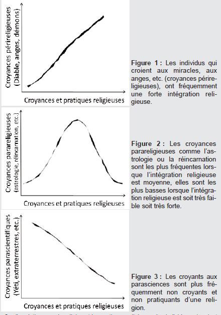 Typologie des croyances au paranormal 284_56-60_1