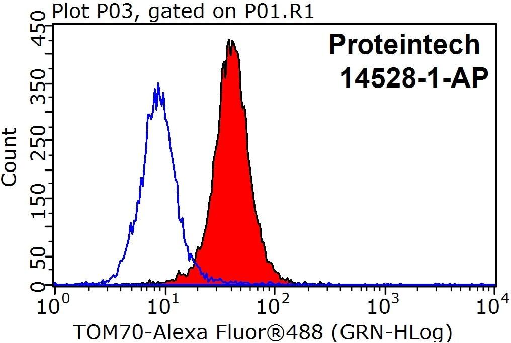 Le jeu du nombre en image... (QUE DES CHIFFRES) TOM70-Antibody-14528-1-AP-FC-25489