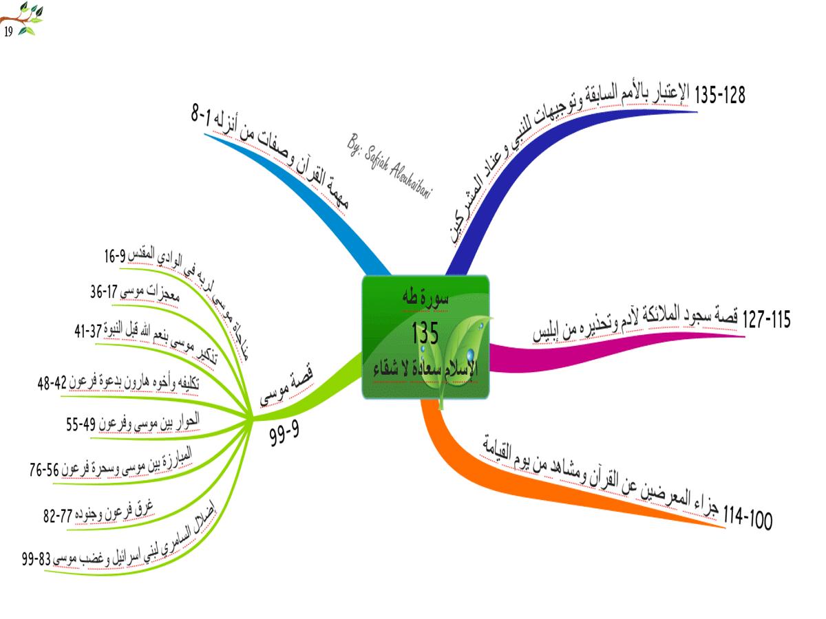 الخرائط الذهنية لسور القرآن الكريم * متجدد * 19