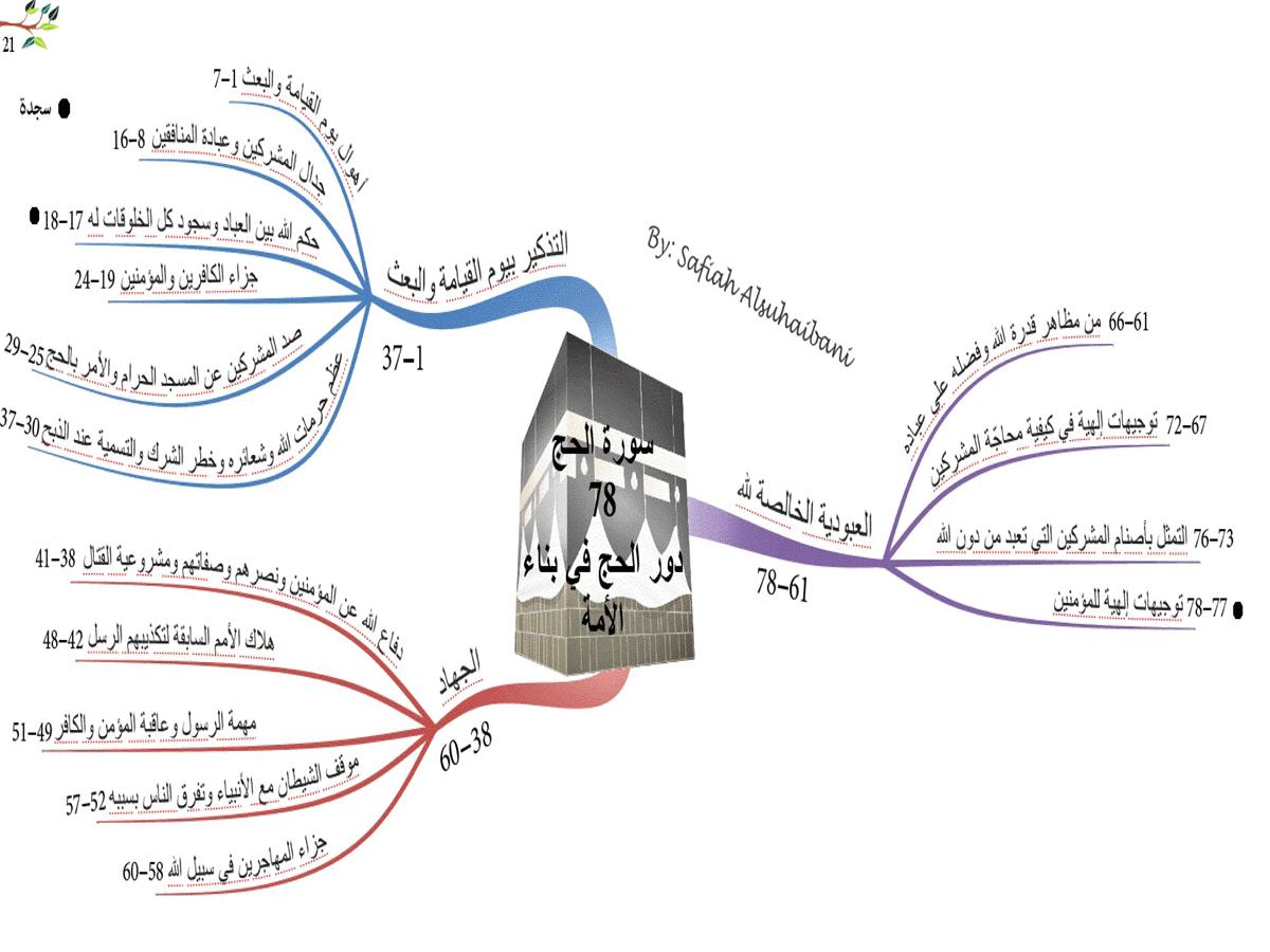 الخرائط الذهنية لسور القرآن الكريم * متجدد * 21