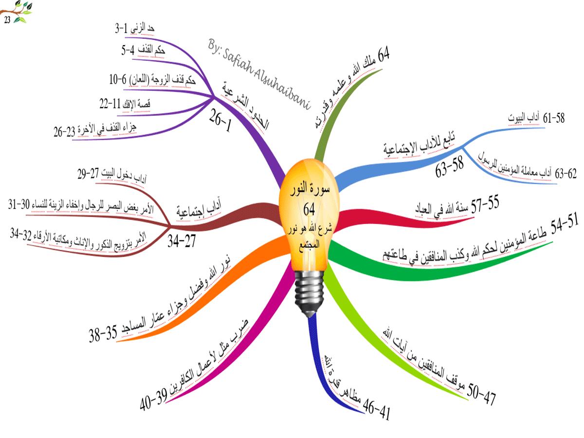 الخرائط الذهنية لسور القرآن الكريم * متجدد * 23