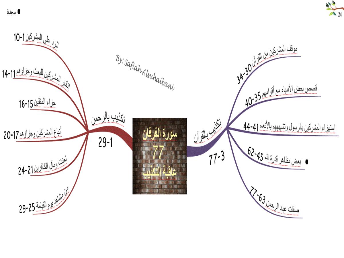 الخرائط الذهنية لسور القرآن الكريم * متجدد * 24