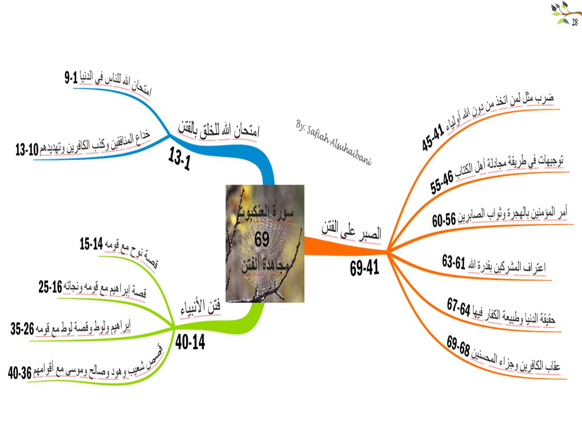 الخرائط الذهنية لسور القرآن الكريم * متجدد * 28