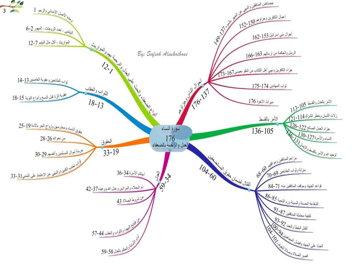 الخرائط الذهنية لسور القرآن الكريم * متجدد * 3