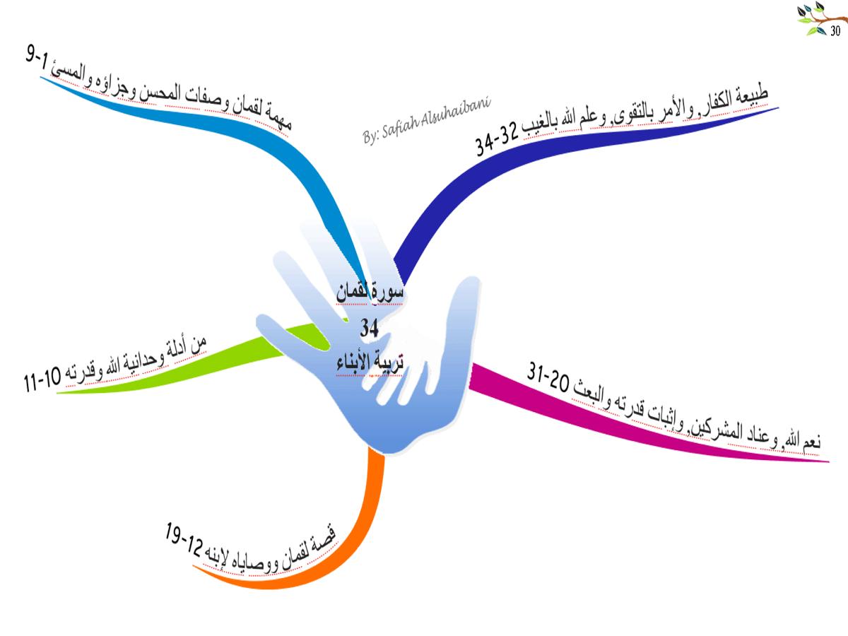 الخرائط الذهنية لسور القرآن الكريم * متجدد * 30