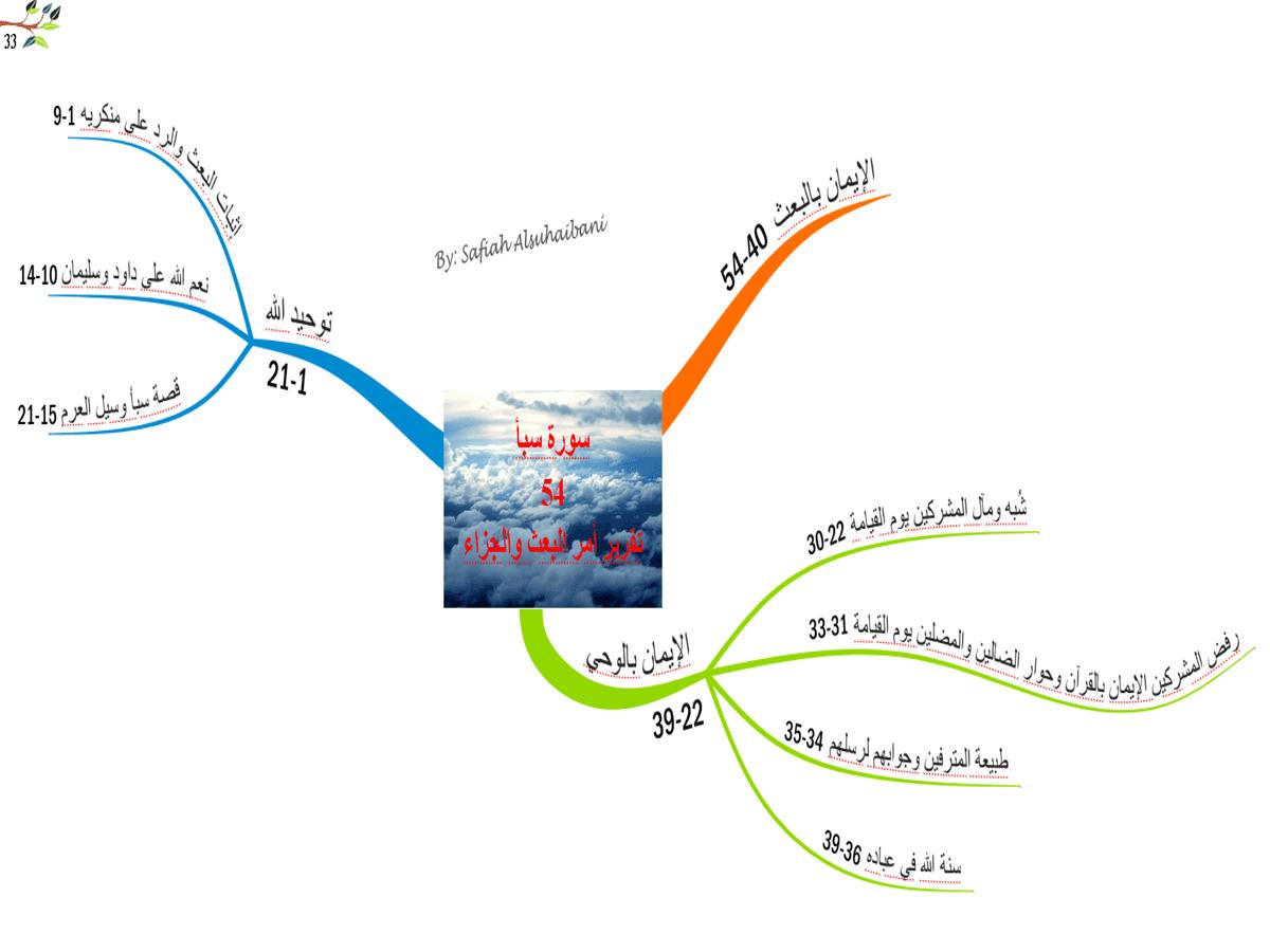 الخرائط الذهنية لسور القرآن الكريم * متجدد * 33
