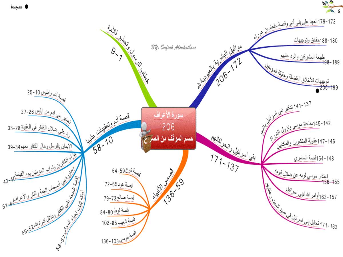 الخرائط الذهنية لسور القرآن الكريم * متجدد * 6