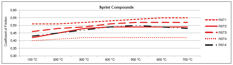 Vendo Pagid RST 3 anteriori e posteriori per Elise ed Exige Sprint_graphs