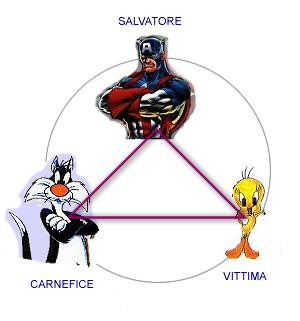 """Giochi di """"Ruoli"""": Il Triangolo di Karpman (salvatore, persecutore e vittima) Triangolo_greco"""