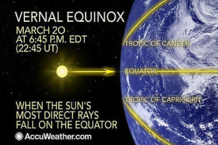 March Equinox and Supermoon - Skywatchers are in for a Special Celestial Treat Equinox