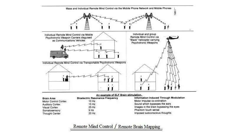 OOPS - US Govt Accidentally Releases File Detailing Electromagnetic Weapon for 'Remote Mind Control'  Rmc